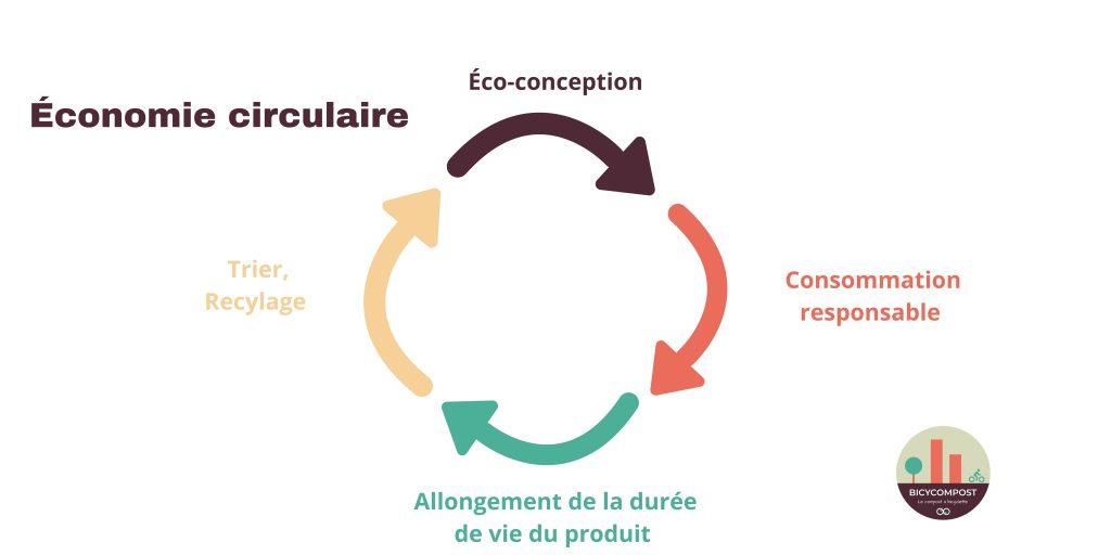 Économie Circulaire - BicyCompost